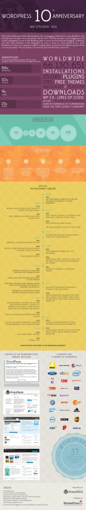 WordPress 10th anniversary - Infographic by MarketPress.com