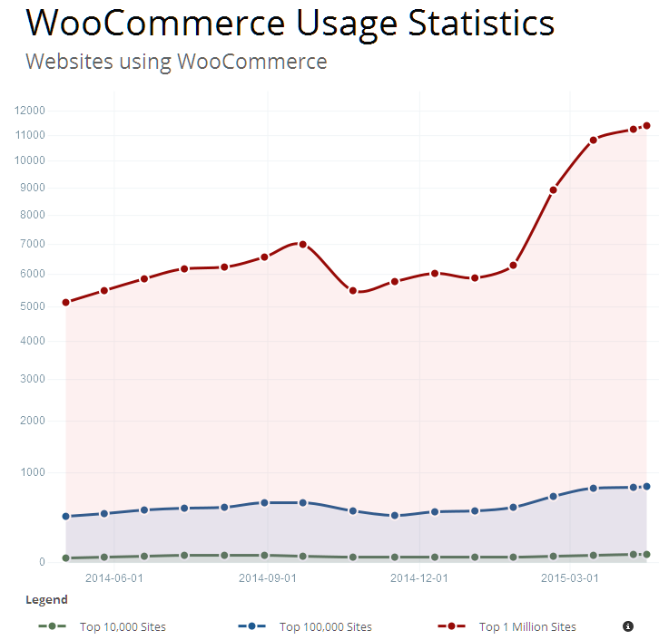 WooCommerce Usage Statistics (© BuiltWith)