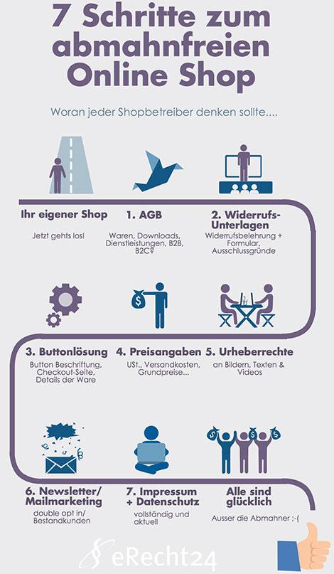 """""""7 steps to a watertight online shop"""". (© abmahnung-internet.de)"""